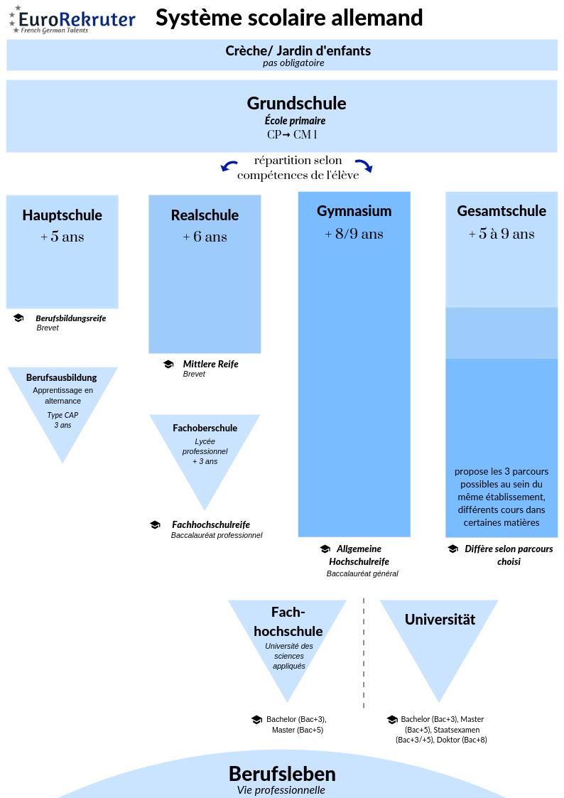 Système scolaire allemand par EuroRekruter