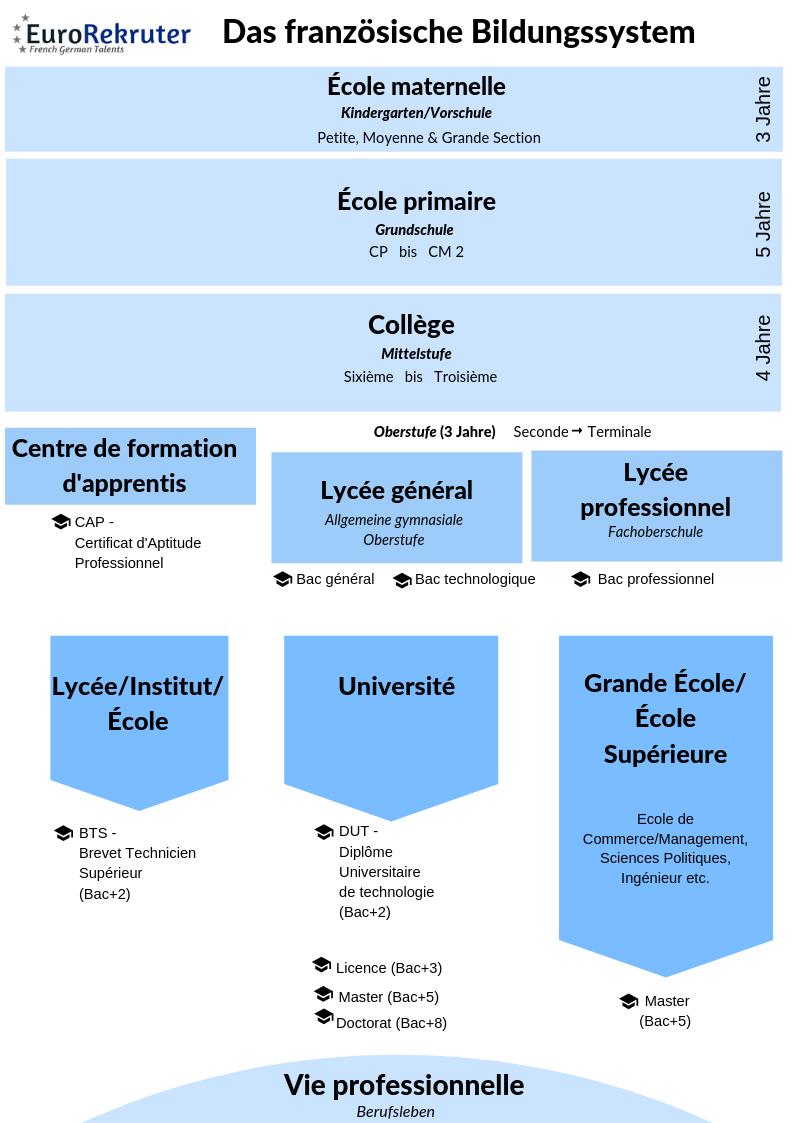 Das französische Bildungssystem