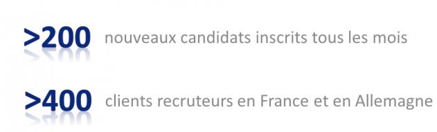 nouveaux candidats clients recruteurs